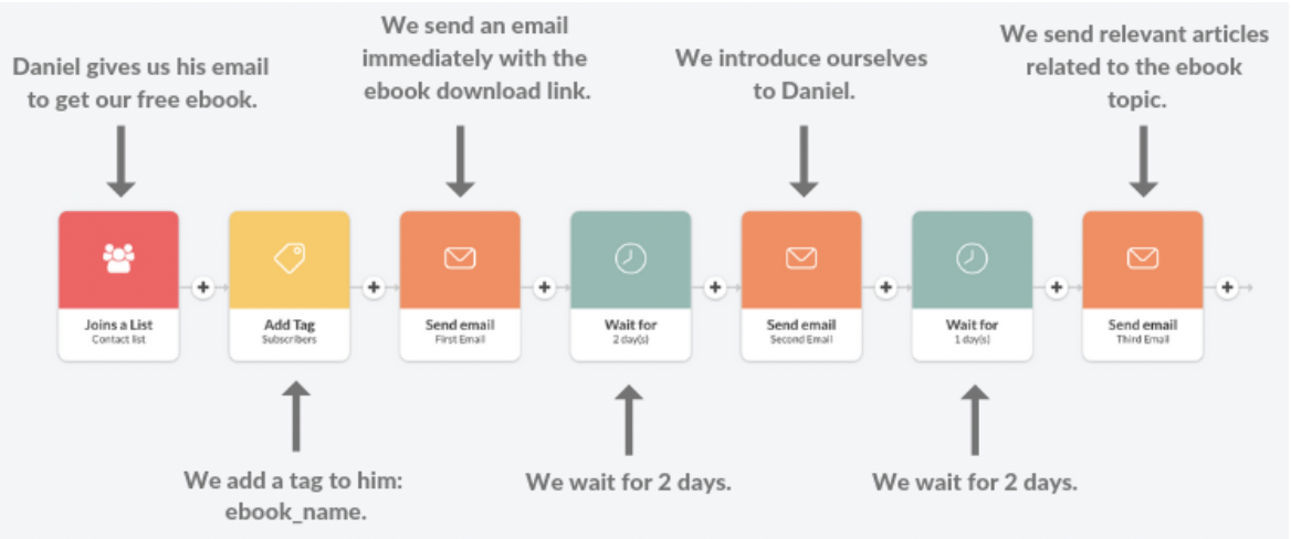 Top 5 Email Marketing Ideas to Increase Your Open Rates